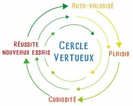 Cercle vertueux dans les apprentissages
